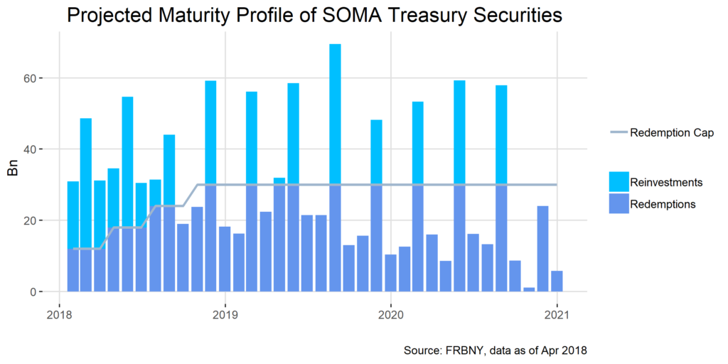 Projected Maturity Profile of SOMA Treasury Securities