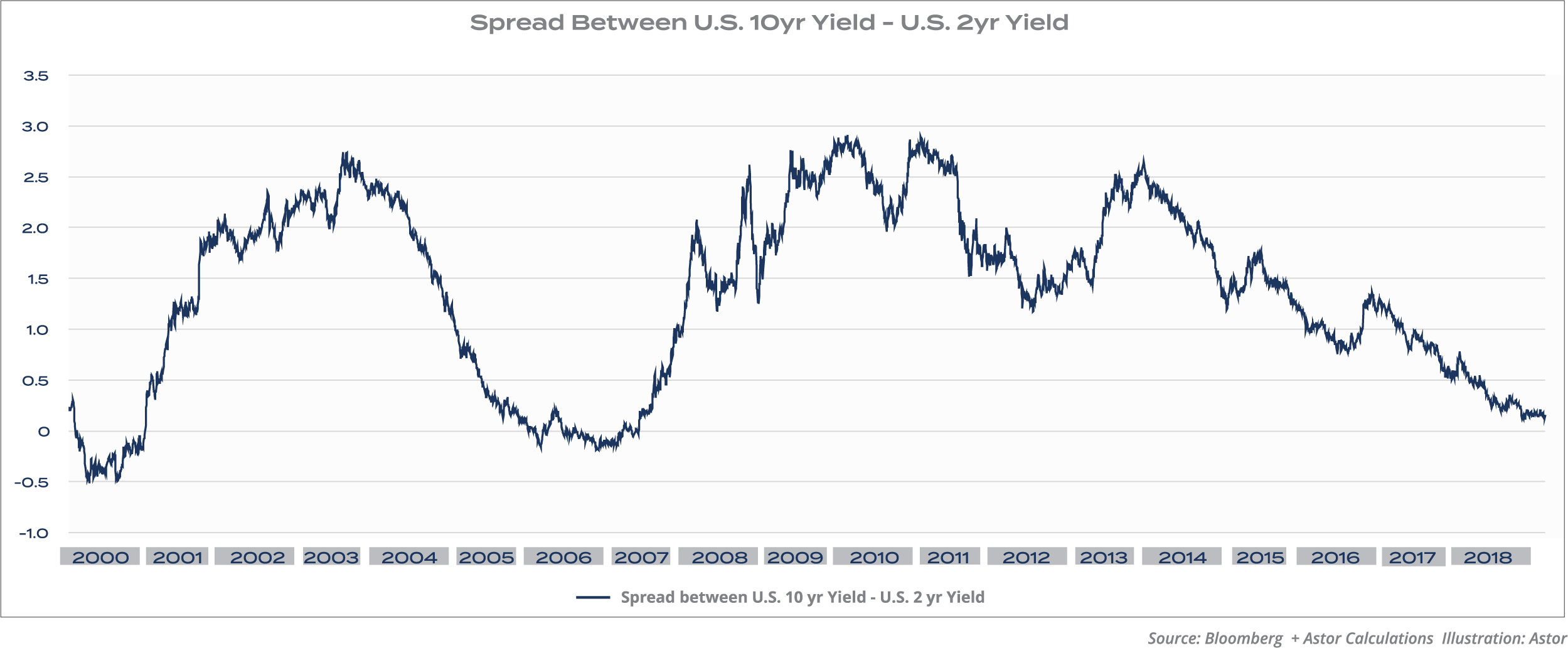 Spread Between U.S. 10yr Yield - U.S. 2yr Yield