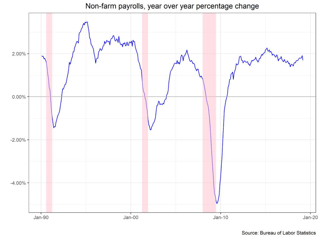 Non-farm payrolls, year over year percentage change