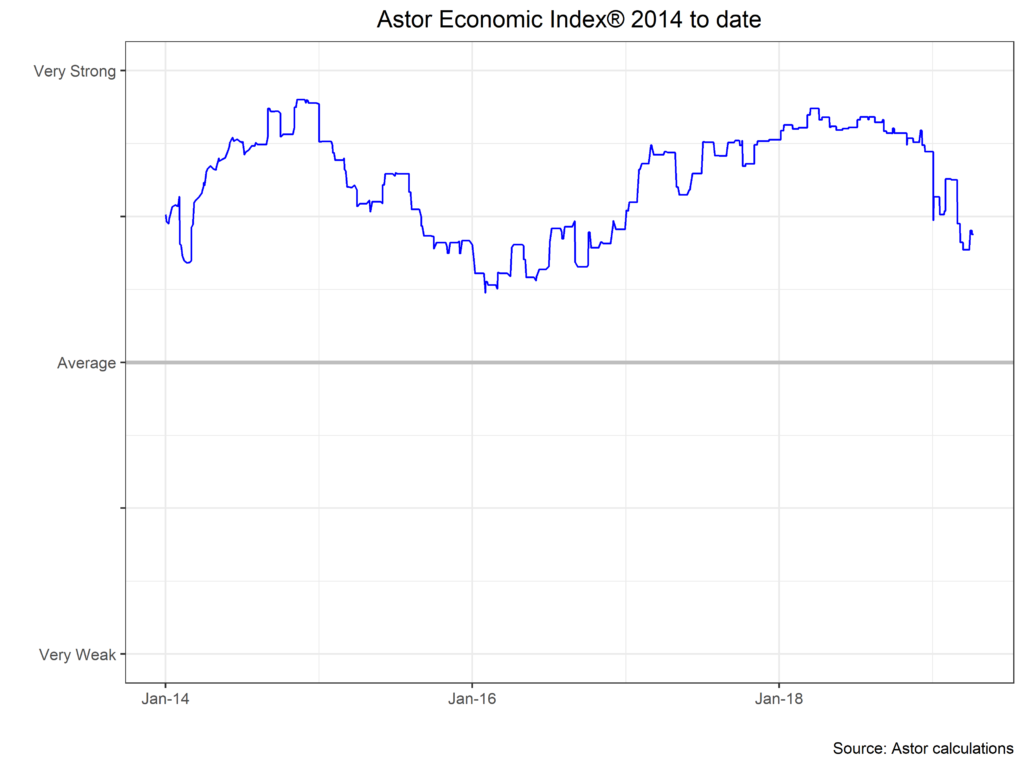 Astor Economic Index 2014 to date