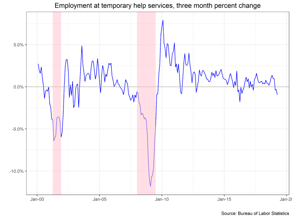 Employment at temporary help services, 3-month % change