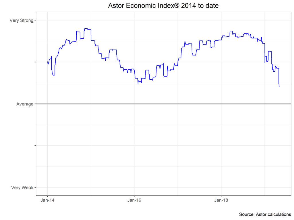 Astor Economic Index
