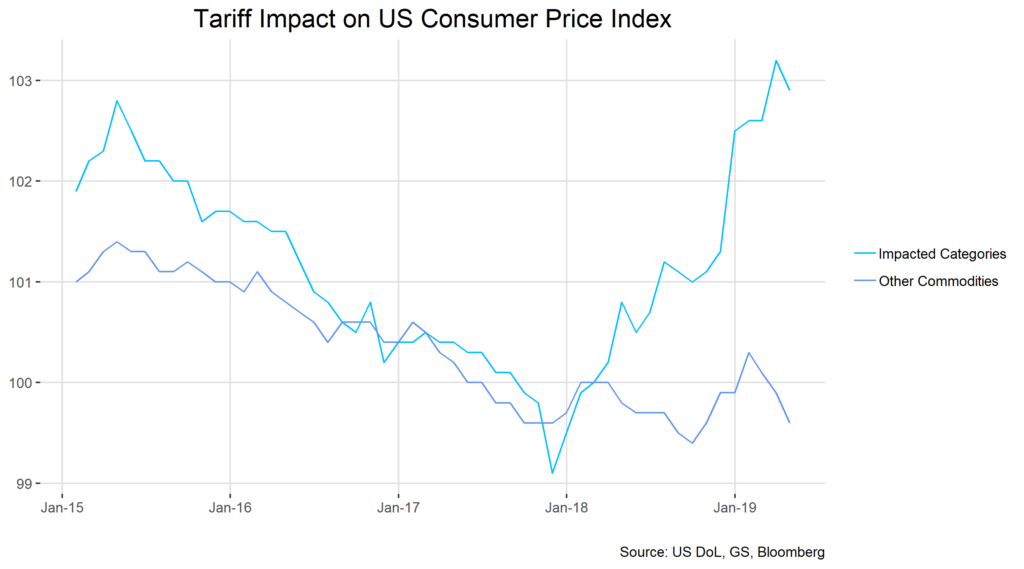 Tariff IMpact on US Consumer Price Index