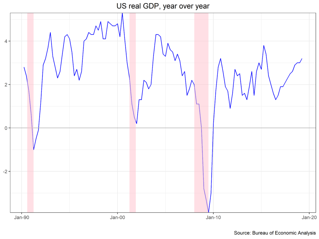 Us Real GDP