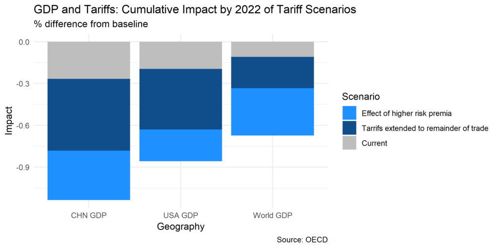 GDP and Tariffs: Cumulative INpact by 2022 of Tariff Scenarios