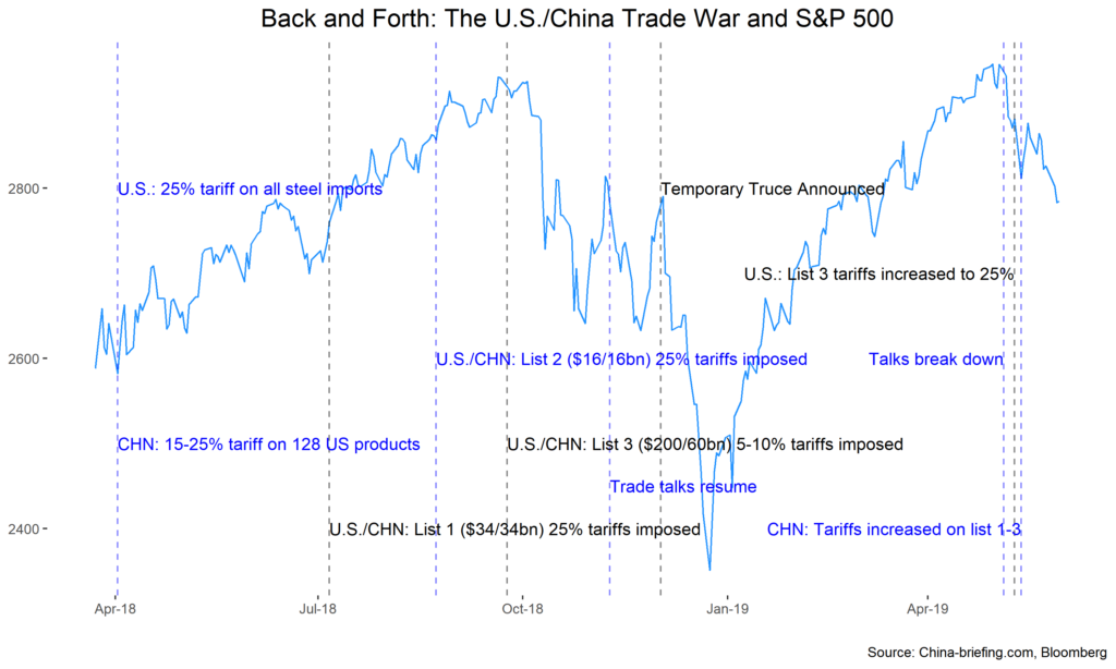 Dimensioning the Impact of the U S -China Trade Dispute - Astor