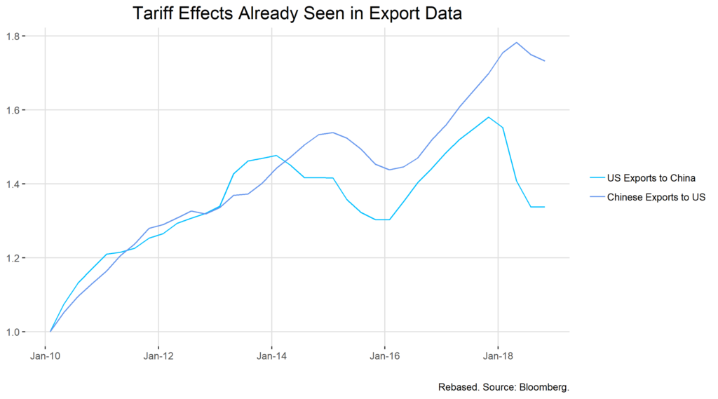 Tariff Effects Already Seen in Export Data