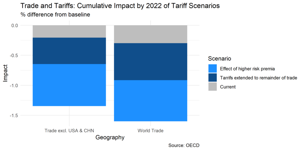 Trade and Taqriffs: Cumulative Impact by 2022 of Tariff Scenarios